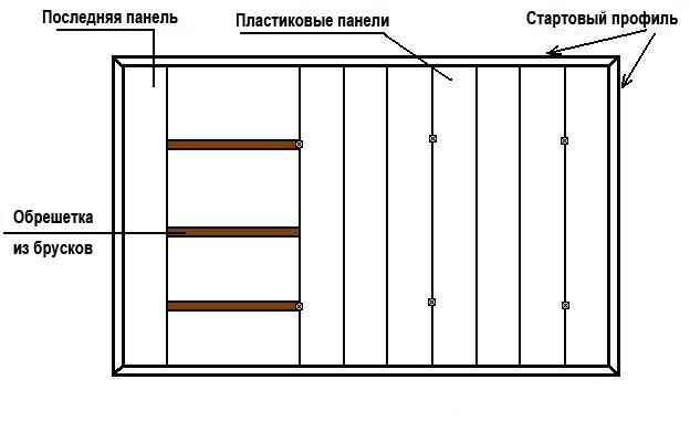 Схема монтажа пластиковых панелей на деревянную обрешетку
