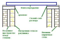 Схема монтажа плиты перекрытия