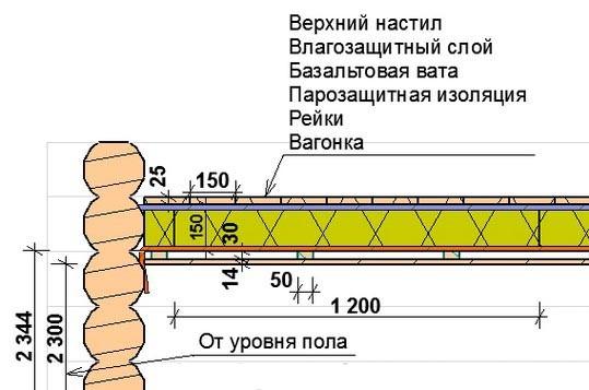 Схема монтажа утепленного потолка