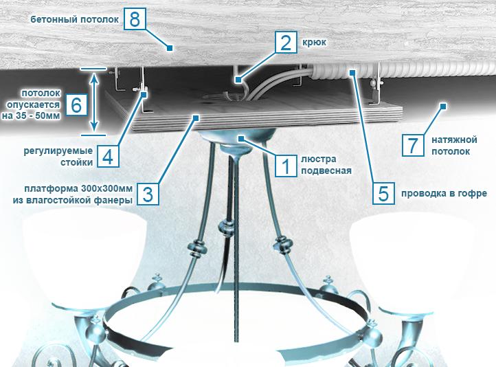 Схема монтажа люстры