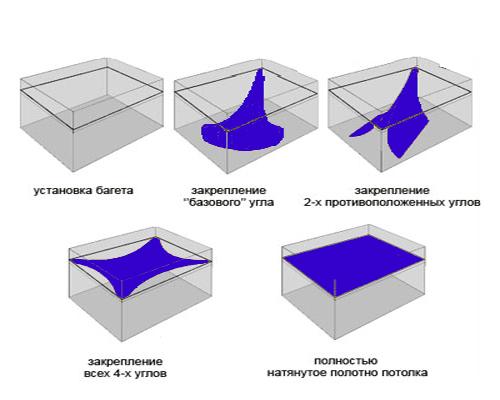 Схема натяжного потолка.