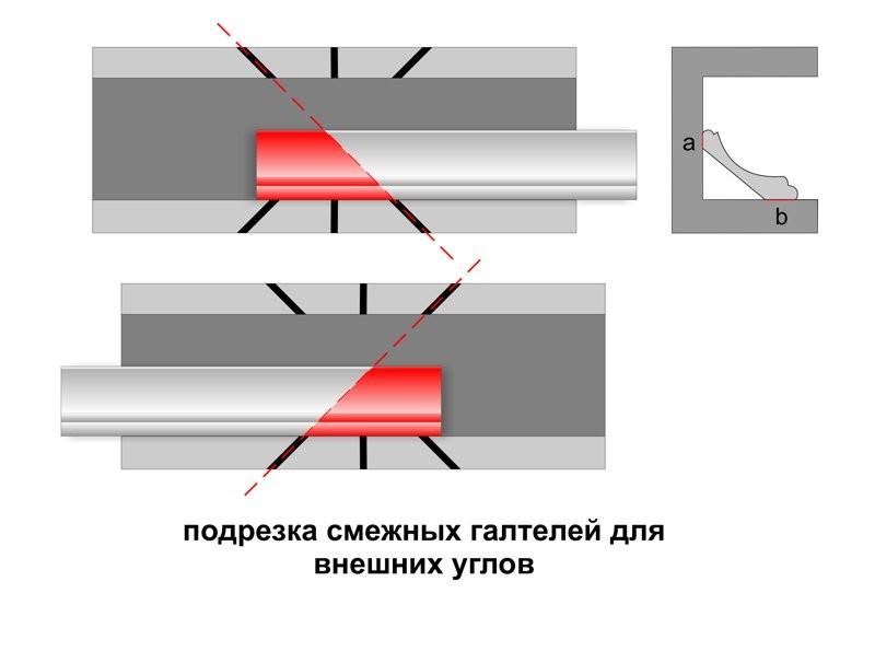 Как вырезать углы потолочных плинтусов своими руками
