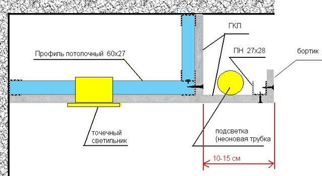 Схема установки внутренней подсветки в гипсокартоновый потолок