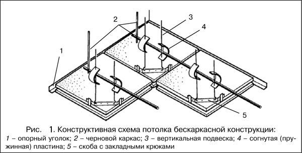Конструктивная схема потолка