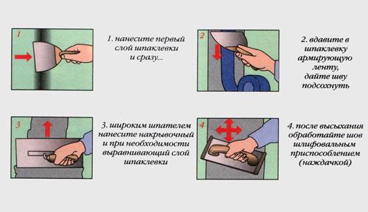 Схема шпатлевки швов.