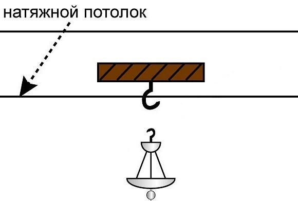 Крепление натяжного потолка к гипсокартону своими руками
