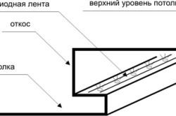 Схема устройства светодиодной подсветки потолка