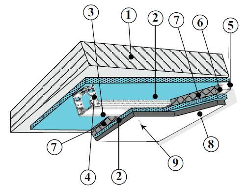Схема устройства потолка с звукоизоляцией: 1 - ж.б. плита перекрытия; 2 - звукоизолирующий материал, два слоя по 14 мм толщиной каждый; 3, 5 - металлический профиль; 4 - прямой подвес; 6 - анкерный дюбель; 7- слой звукоизолирующих матов; 8 - гипсокартон (два слоя по 12,5 мм толщиной каждый); 9 - саморез по металлу