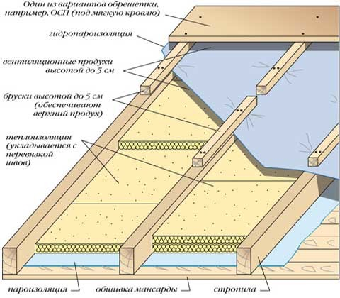 Натяжной потолок своими руками в частном доме