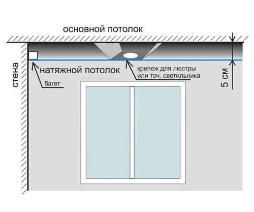 Схема монтажа натяжных