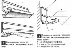 Схема правильного крепления направляющих для потолка