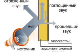 shumoizolyatsiya-potolka-svoimi-rukami