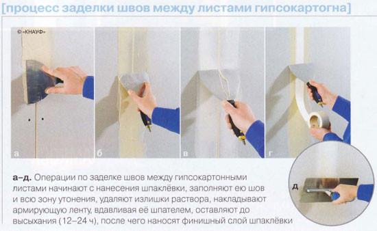 Обработка стыков гипсокартона