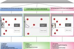 Системы крепления багета натяжного потолка