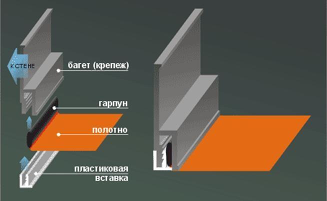 Схема монтажа тканевого потолка
