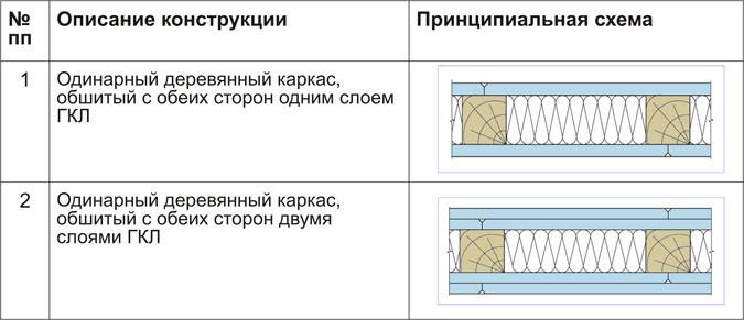Способы обшивки деревянного каркаса