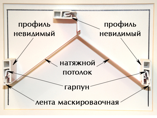 Схемы крепления натяжного