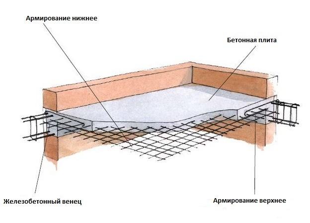 Строение монолитной плиты
