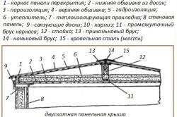 Схема утепления крыши бани без чердака