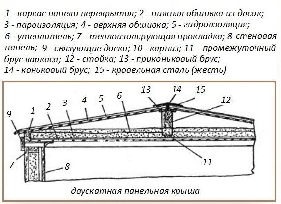 Схема утепления крыши бани без