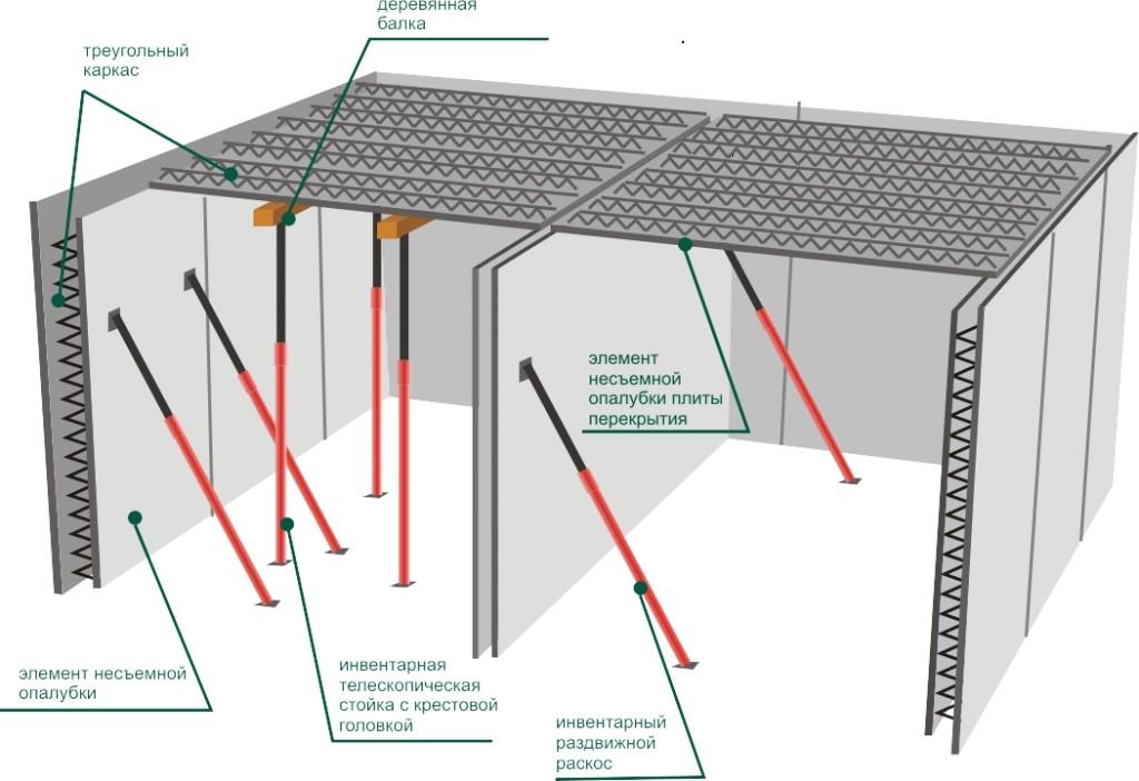 Debelina betonskega dna med nadstropji