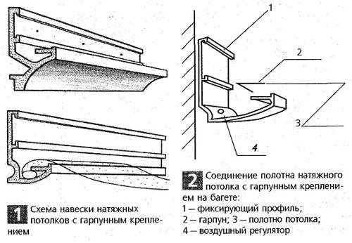 Схема установки и крепления натяжных потолков