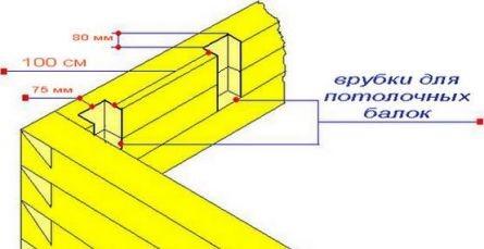 Схема врубок для потолочных балок