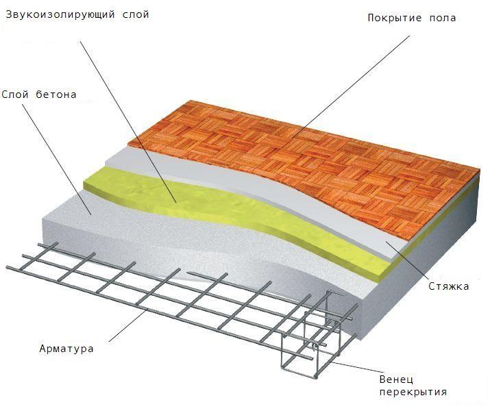 Расчет плиты перекрытия по формулам