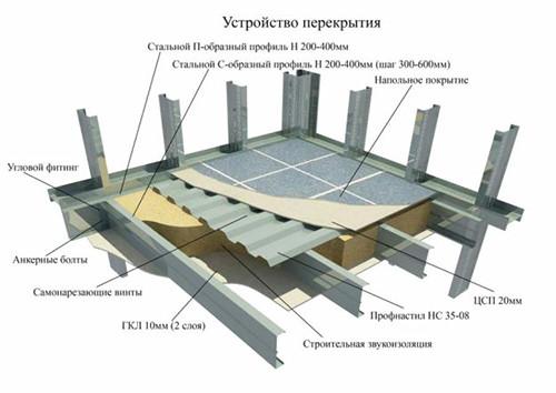 Схема потолочного перекрытия