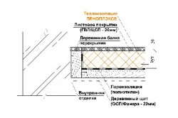 Схема крепления и утепления экструдированным пенополистиролом