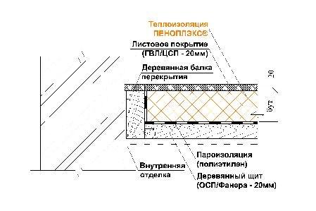 Схема крепления и утепления
