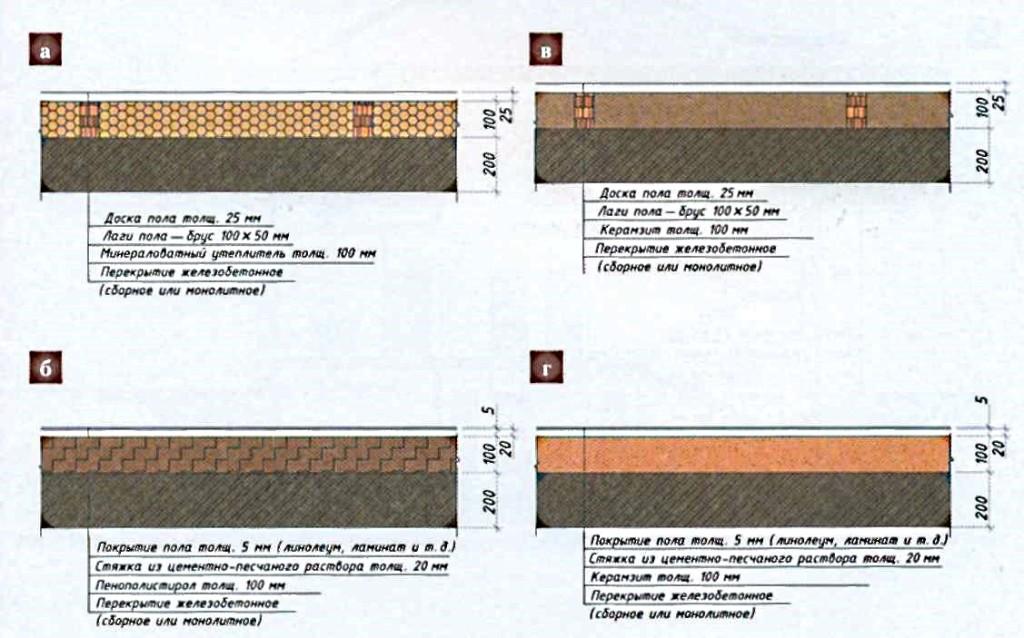 Утепление перекрытий: чердачные, междуэтажные, подвальные ко.