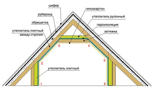Схема укладки разных видов утеплителей