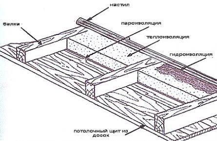 utepleniye-potolka
