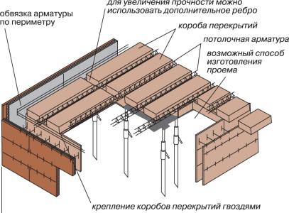 Схема резки проема в потолочных плитах