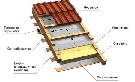 Ключевая схема для утепления крыш
