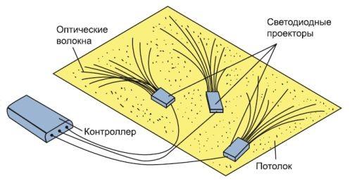 Схема монтажа на подвесном