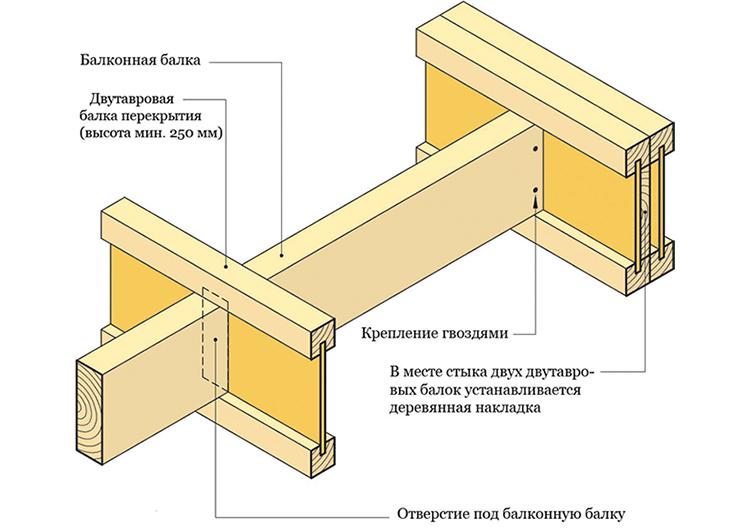 Схема балки перекрытия