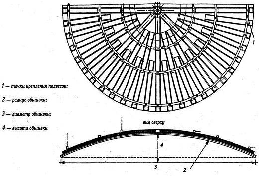 Схема изогнутого гипсокартонного потолка