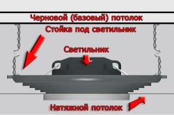 Схема монтажа софита в натяжной потолок