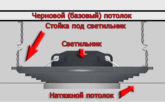 Схема монтажа софита в