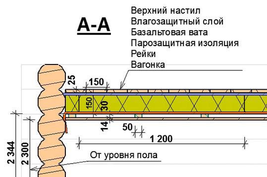 Схема монтажа вагонки на потолок