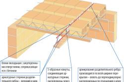 Схема укрепления ребристого перекрытия