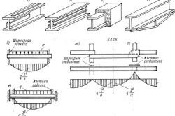 Схема усиления металлических балок