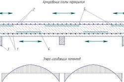 Схема усиления железобетонной плиты перекрытия