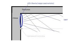 Схема установки лампы на натяжном потолке