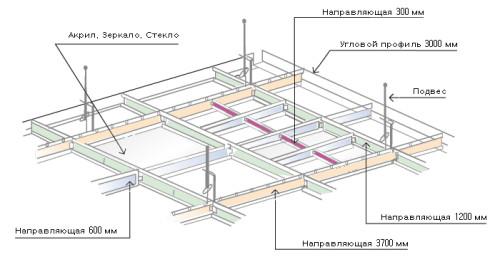 Схема установки реечного подвесного потолка