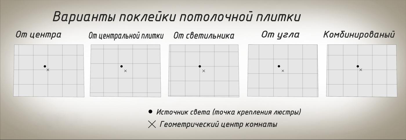 Базовые схемы укладки потолочной плитки