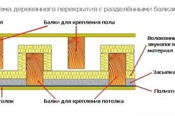 Схема деревянного перекрытия с разделенными балками