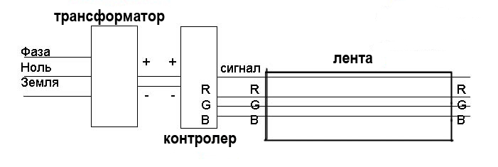 Схема монтажа дюралайт
